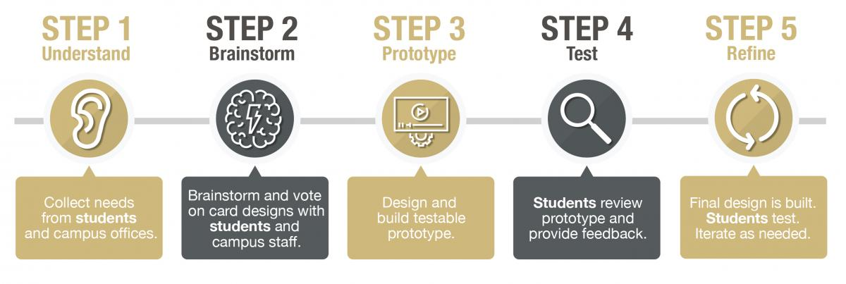Image that graphically shows our step by step process detailed in list below