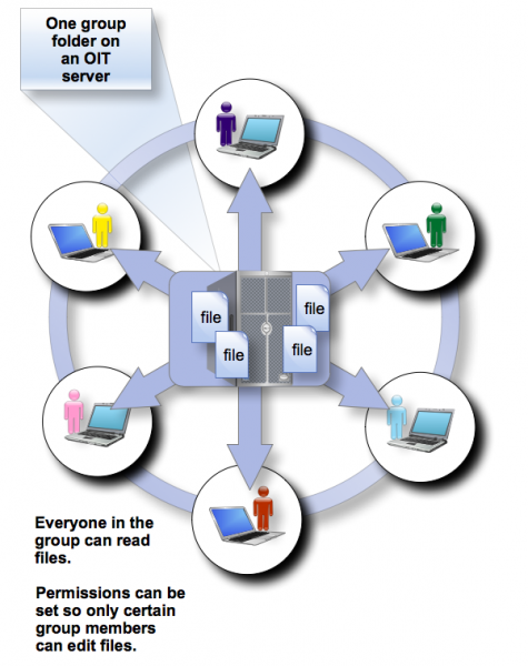 A visual representation of how group file storage spaces work. There is one group folder on an OIT server that multiple people can open. Permissions can be set so only certain members can edit files.