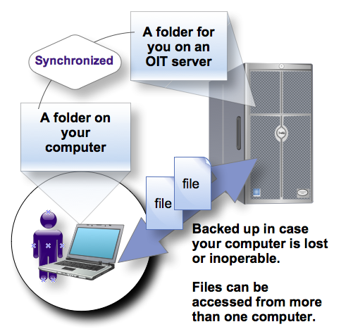 A visual model of how individual storage works. Customers connect to a folder on an OIT server to access and edit files. Those files are backed up by OIT.