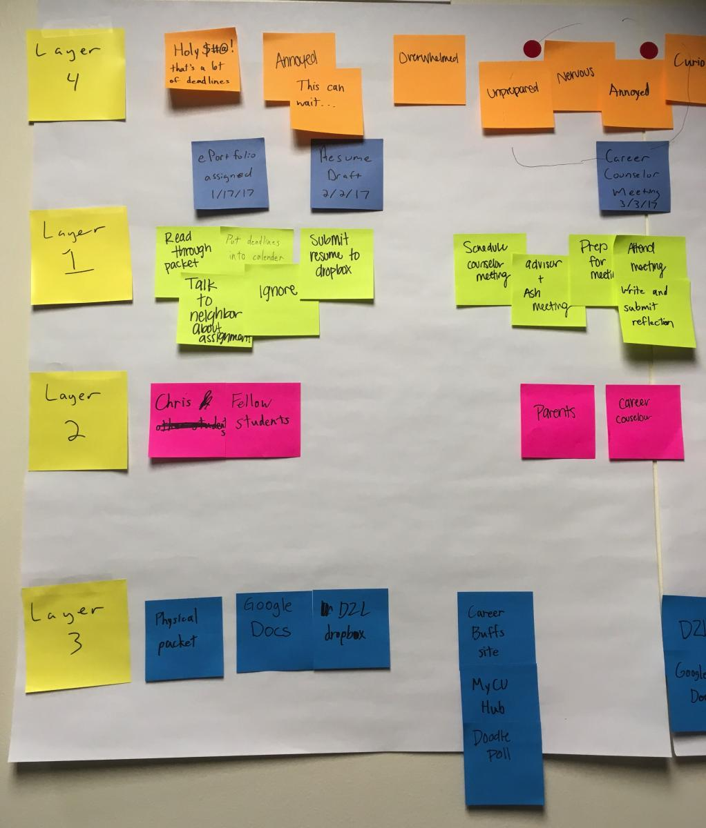 Fine-Tuning the ePortfolio Assignment with Journey Mapping