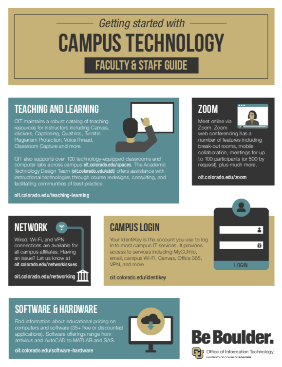 Campus Technology Faculty Quick Start Guide