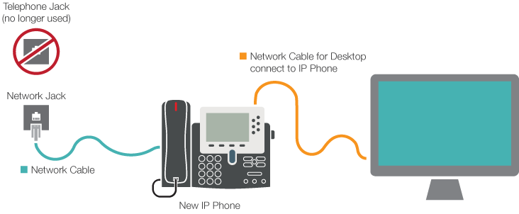Voip Connection Diagram - Find Wiring Diagram •